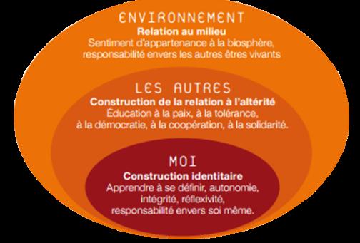 Sphères d'intégration, Dossier du GRAINE Rhône-Alpes n°4